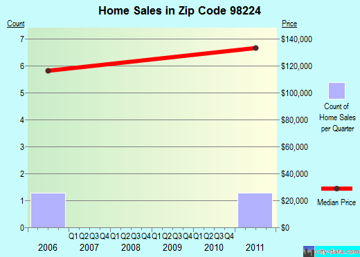 Zip code 98224 (Baring, Washington) real estate house value trends