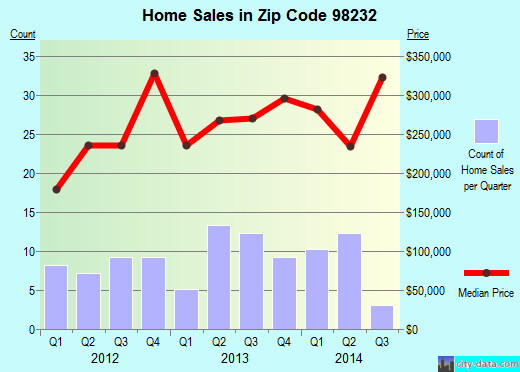 Zip code 98232 (Edison, Washington) real estate house value trends