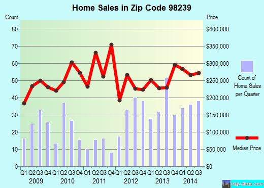 Zip code 98239 (COUPEVILLE, Washington) real estate house value trends