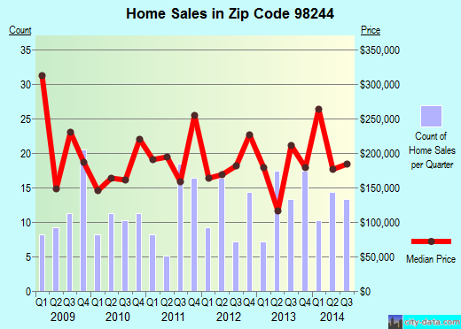 Zip code 98244 (DEMING, Washington) real estate house value trends