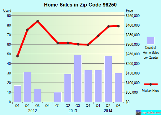 Zip code 98250 (FRIDAY HARBOR, Washington) real estate house value trends