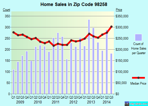 Zip code 98258 (LAKE STEVENS, Washington) real estate house value trends