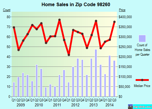 Zip code 98260 (Langley, Washington) real estate house value trends