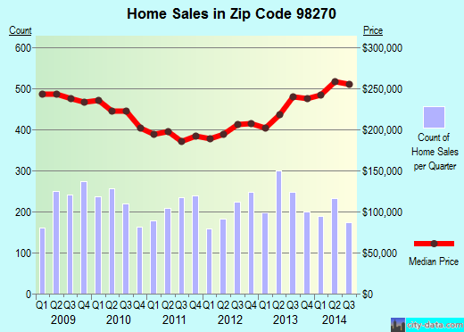 Zip code 98270 (Marysville, Washington) real estate house value trends