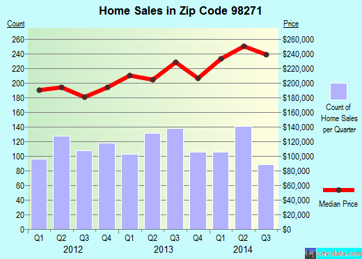 Zip code 98271 (Marysville, Washington) real estate house value trends