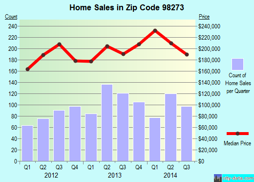 Zip code 98273 (Mount Vernon, Washington) real estate house value trends