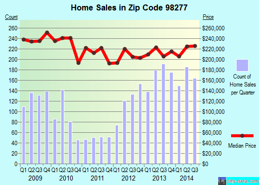 Zip code 98277 (Oak Harbor, Washington) real estate house value trends