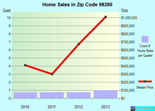 Zip code 98280 (Orcas, Washington) real estate house value trends