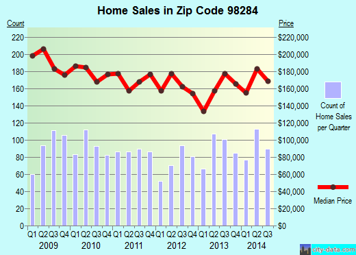 Zip code 98284 (Sedro-Woolley, Washington) real estate house value trends