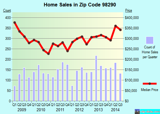 Zip code 98290 (Three Lakes, Washington) real estate house value trends