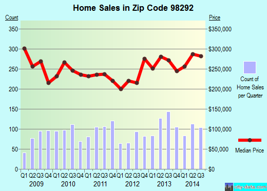Zip code 98292 (Warm Beach, Washington) real estate house value trends