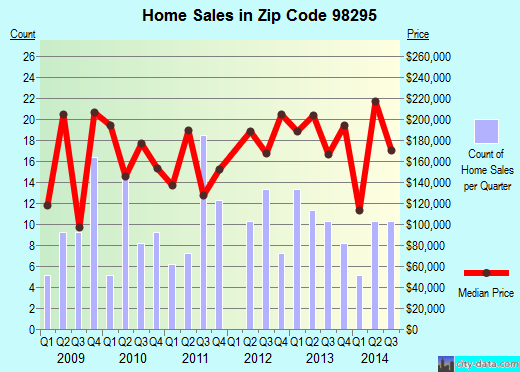 Zip code 98295 (SUMAS, Washington) real estate house value trends