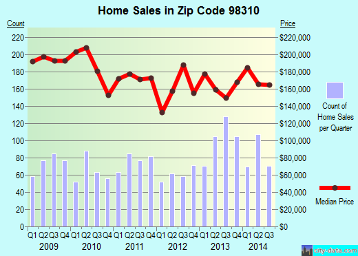 Zip code 98310 (Bremerton, Washington) real estate house value trends