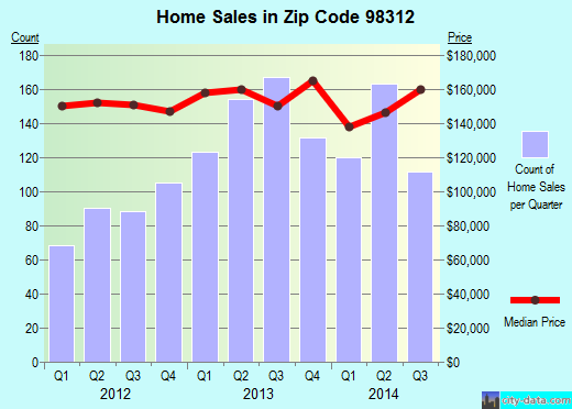 Zip code 98312 (Bremerton, Washington) real estate house value trends