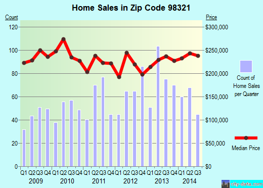 Zip code 98321 (Buckley, Washington) real estate house value trends