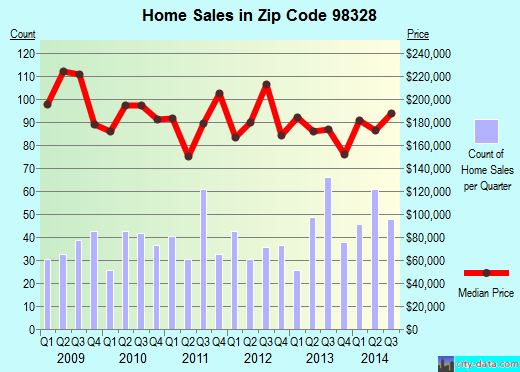 Zip code 98328 (Eatonville, Washington) real estate house value trends