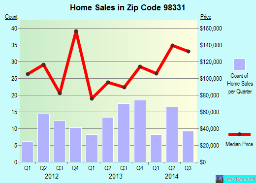 Zip code 98331 (Forks, Washington) real estate house value trends