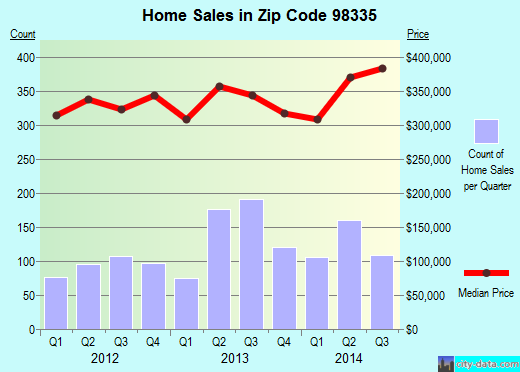 Zip code 98335 (Artondale, Washington) real estate house value trends