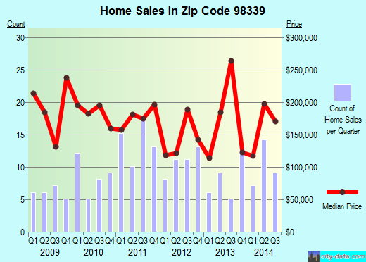 Zip code 98339 (Port Hadlock-Irondale, Washington) real estate house value trends
