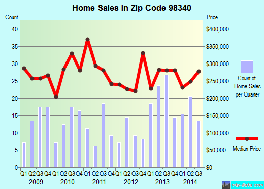 Zip code 98340 (, Washington) real estate house value trends