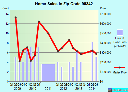 Zip code 98342 (Indianola, Washington) real estate house value trends