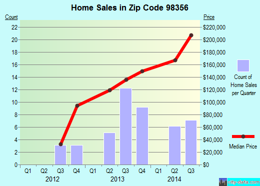 Zip code 98356 (Morton, Washington) real estate house value trends