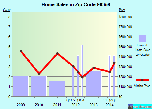 Zip code 98358 (Marrowstone, Washington) real estate house value trends