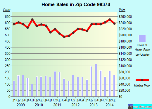 Zip code 98374 (South Hill, Washington) real estate house value trends