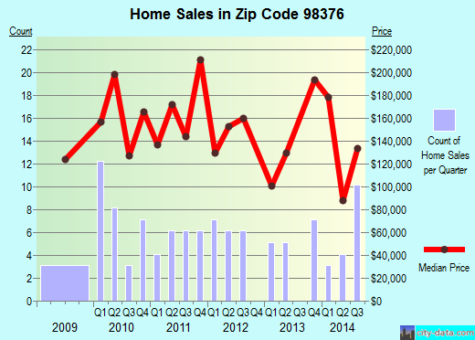 Zip code 98376 (Quilcene, Washington) real estate house value trends