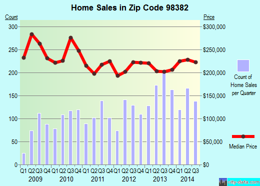 Zip code 98382 (Sequim, Washington) real estate house value trends