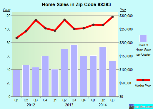 Zip code 98383 (Silverdale, Washington) real estate house value trends