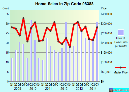 Zip code 98388 (Steilacoom, Washington) real estate house value trends