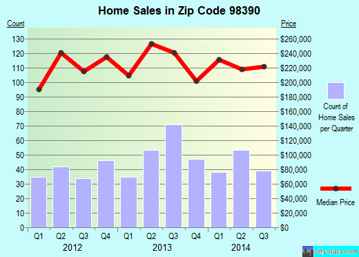 Zip code 98390 (Sumner, Washington) real estate house value trends