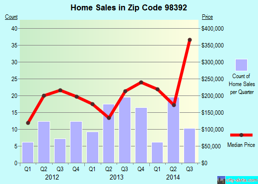 Zip code 98392 (Suquamish, Washington) real estate house value trends