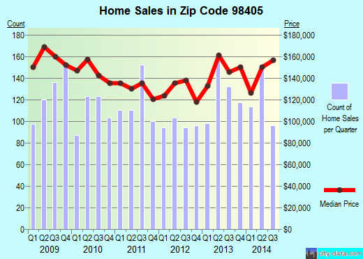 Zip code 98405 (Tacoma, Washington) real estate house value trends