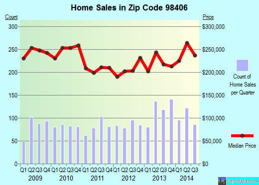 Zip code 98406 (Tacoma, Washington) real estate house value trends