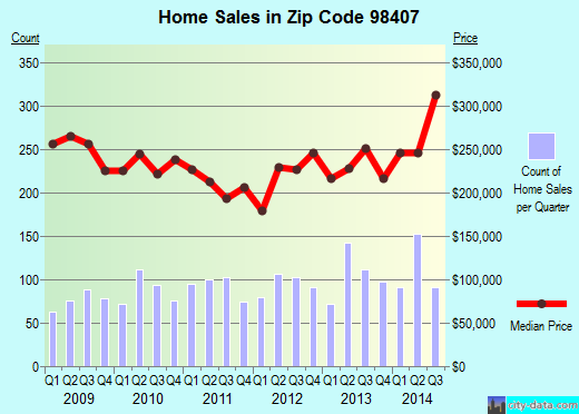 Zip code 98407 (Tacoma, Washington) real estate house value trends