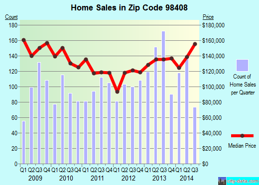 Zip code 98408 (Tacoma, Washington) real estate house value trends