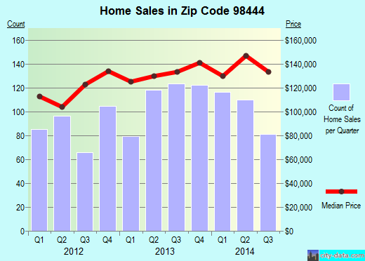 Zip code 98444 (Parkland, Washington) real estate house value trends