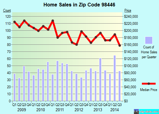Zip code 98446 (Clover Creek, Washington) real estate house value trends