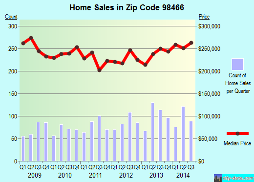 Zip code 98466 (University Place, Washington) real estate house value trends