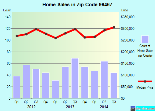 Zip code 98467 (University Place, Washington) real estate house value trends