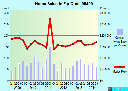 Zip code 98499 (Lakewood, Washington) real estate house value trends