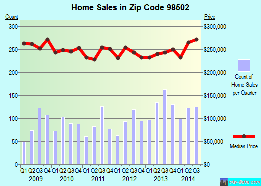 Zip code 98502 (Olympia, Washington) real estate house value trends