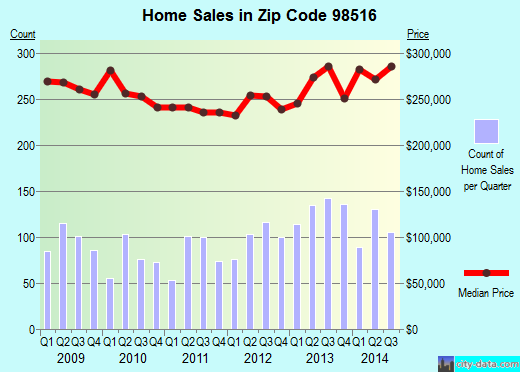 Zip code 98516 (Lacey, Washington) real estate house value trends