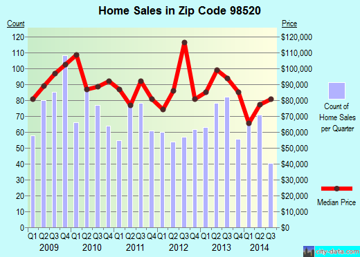 Zip code 98520 (Aberdeen, Washington) real estate house value trends