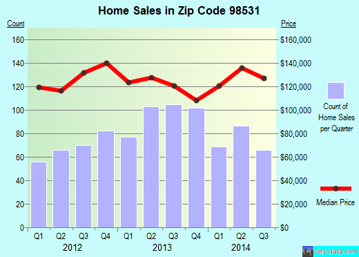 Zip code 98531 (Centralia, Washington) real estate house value trends
