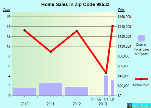 Zip code 98533 (, Washington) real estate house value trends
