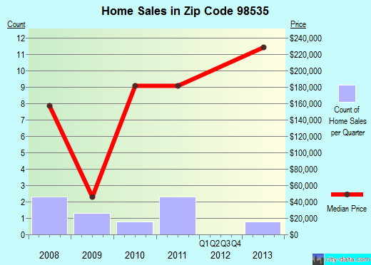 Zip code 98535 (Copalis Beach, Washington) real estate house value trends