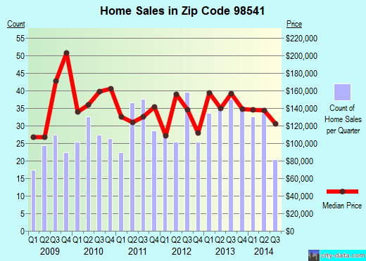 Zip code 98541 (Malone, Washington) real estate house value trends